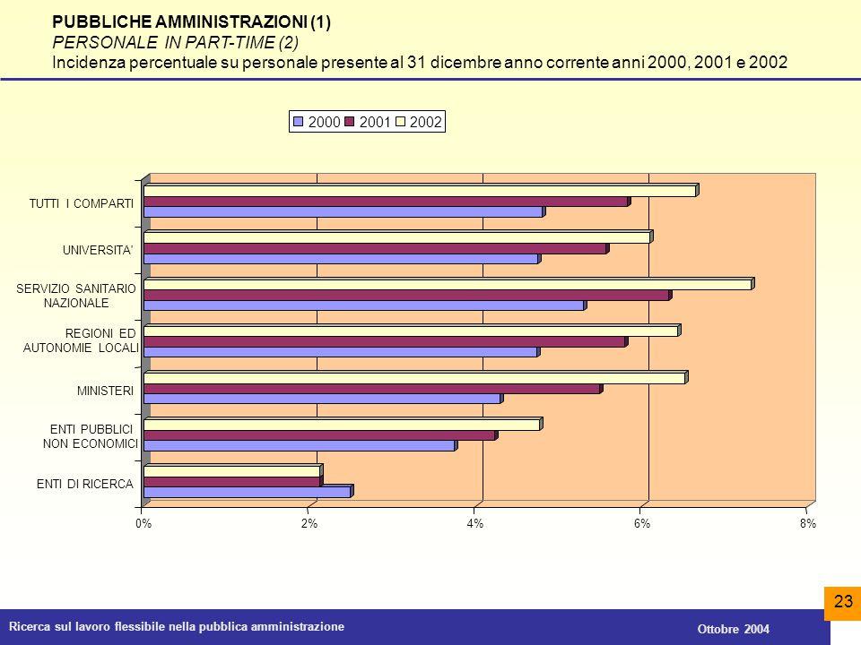 PUBBLICHE AMMINISTRAZIONI (1) PERSONALE IN PART-TIME (2)