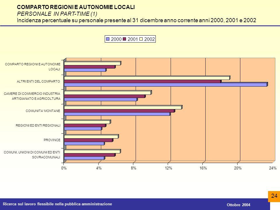 COMPARTO REGIONI E AUTONOMIE LOCALI PERSONALE IN PART-TIME (1)