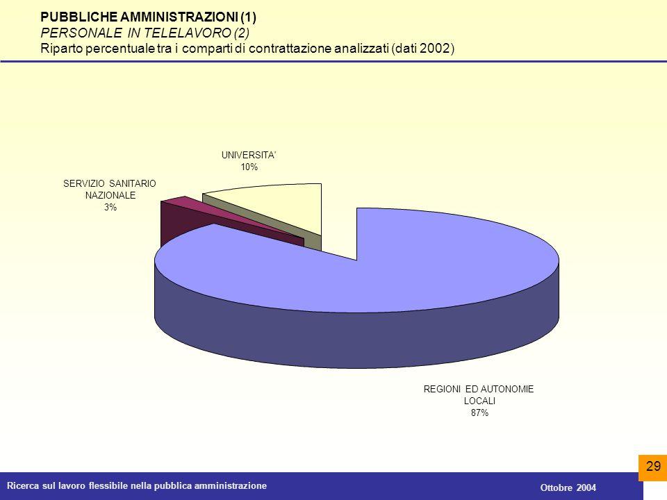 PUBBLICHE AMMINISTRAZIONI (1) PERSONALE IN TELELAVORO (2)