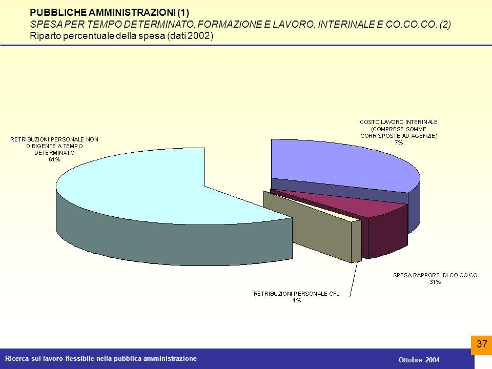PUBBLICHE AMMINISTRAZIONI (1)