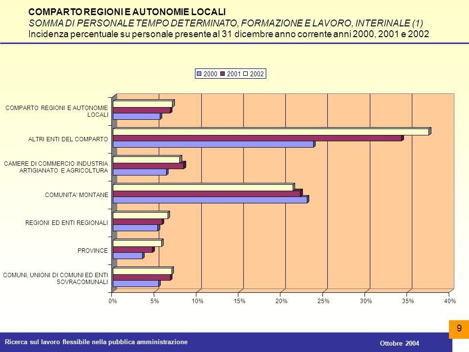COMPARTO REGIONI E AUTONOMIE LOCALI