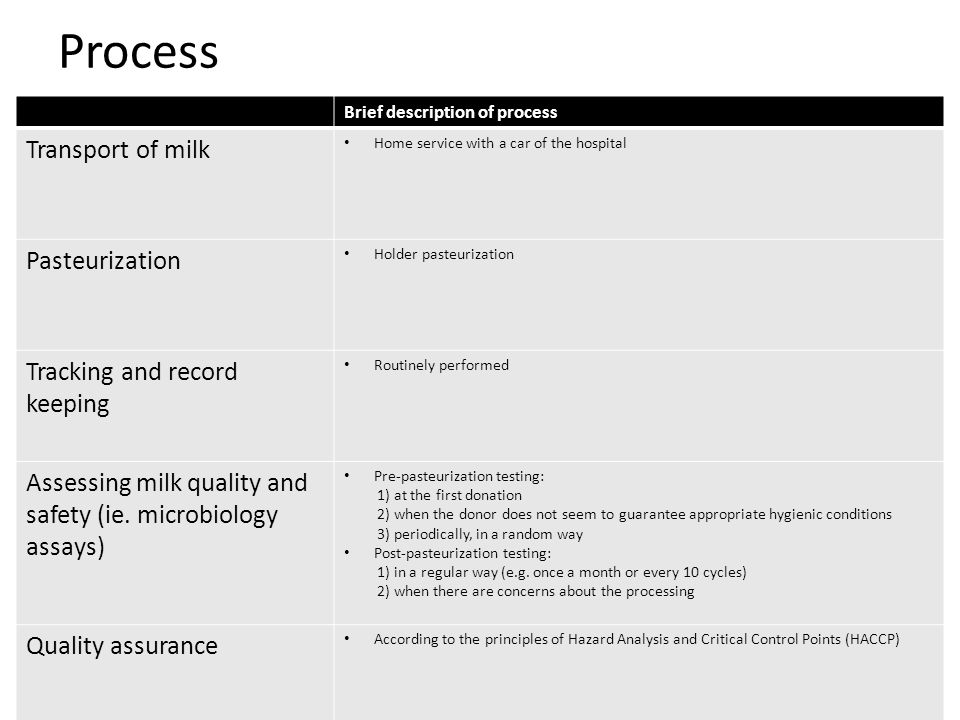 Process Transport of milk Pasteurization Tracking and record keeping
