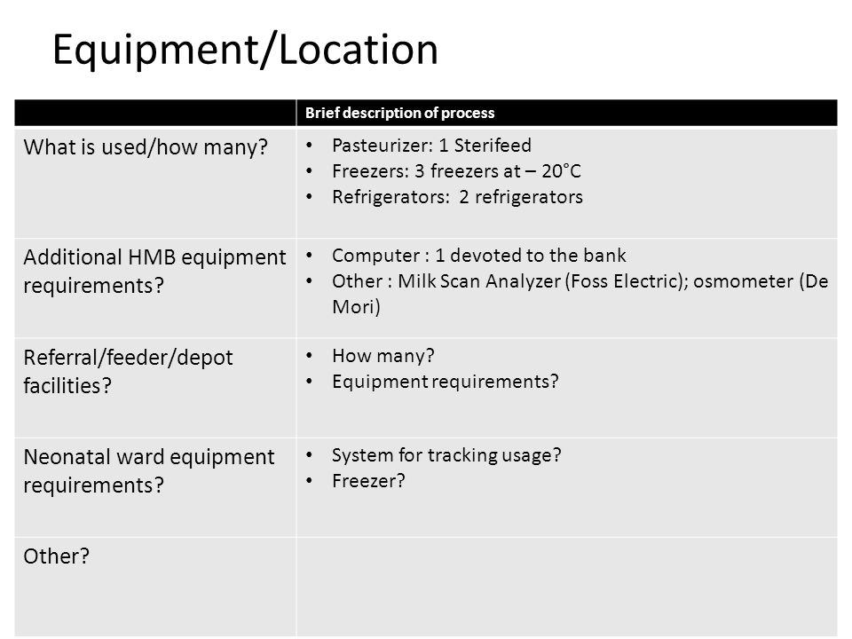 Equipment/Location What is used/how many