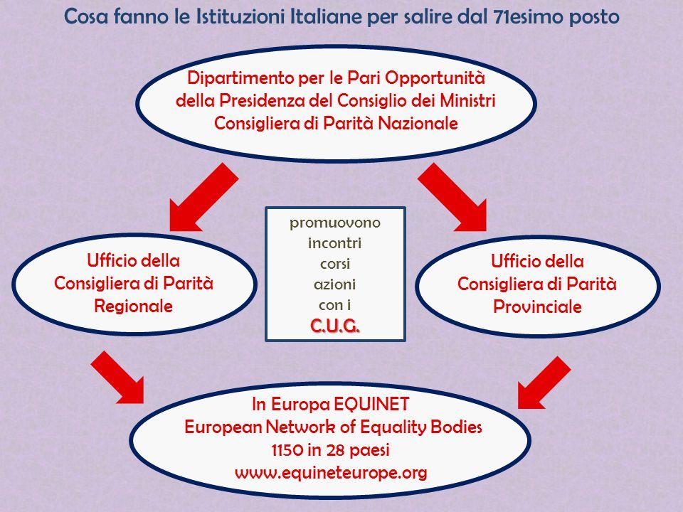 Cosa fanno le Istituzioni Italiane per salire dal 71esimo posto