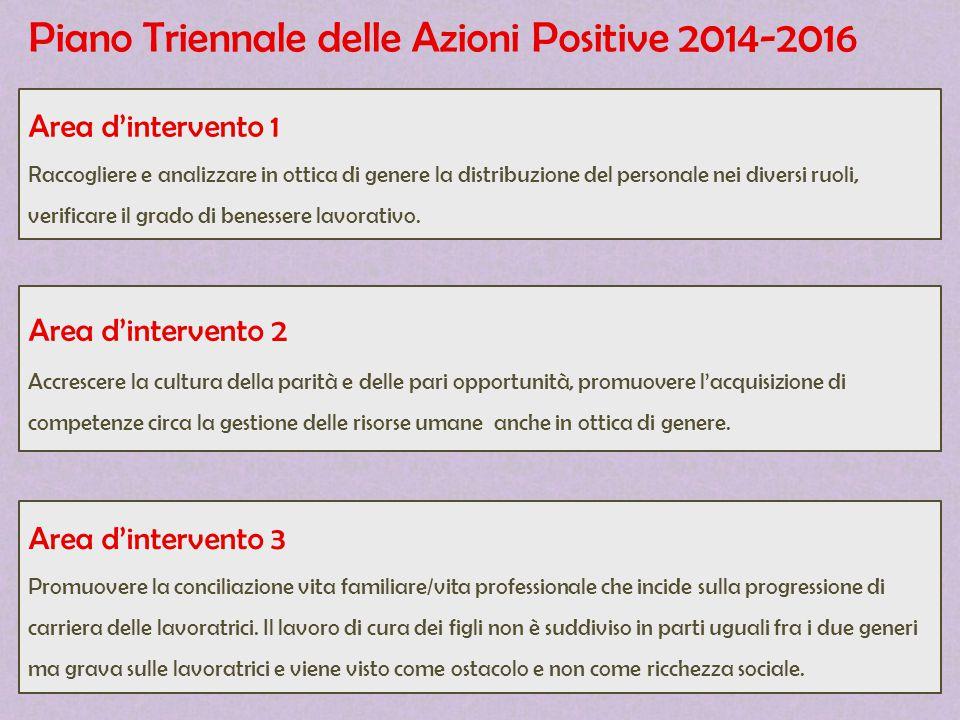 Piano Triennale delle Azioni Positive 2014-2016