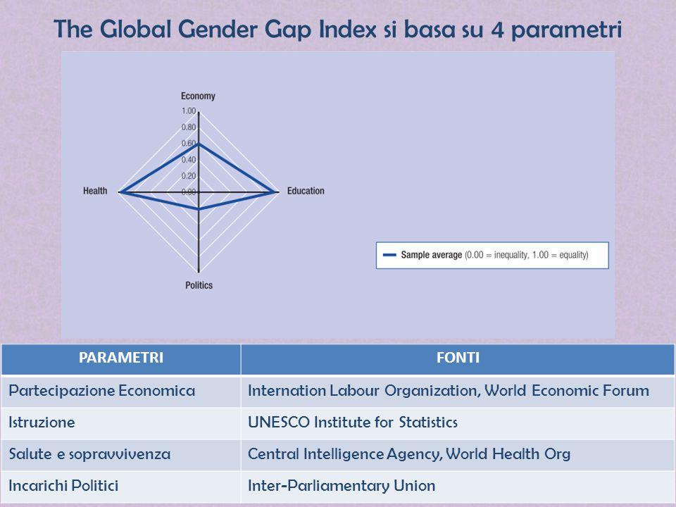 The Global Gender Gap Index si basa su 4 parametri