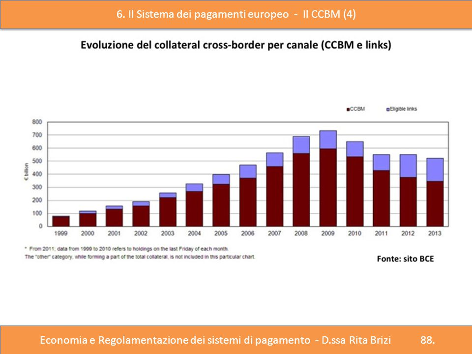 6. Il Sistema dei pagamenti europeo - Il CCBM (4)
