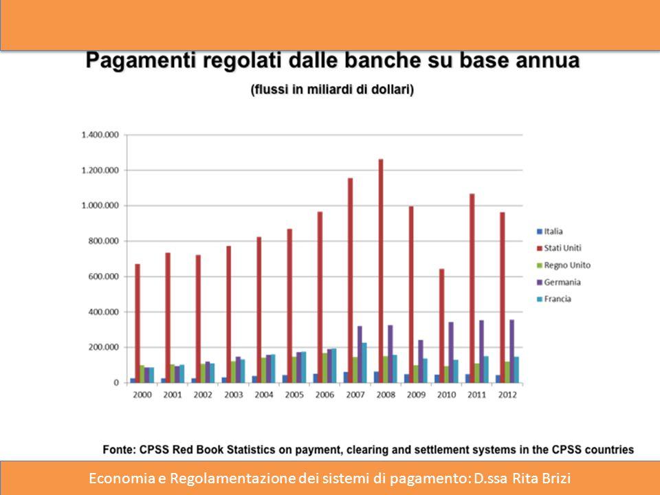 Economia e Regolamentazione dei sistemi di pagamento: D.ssa Rita Brizi