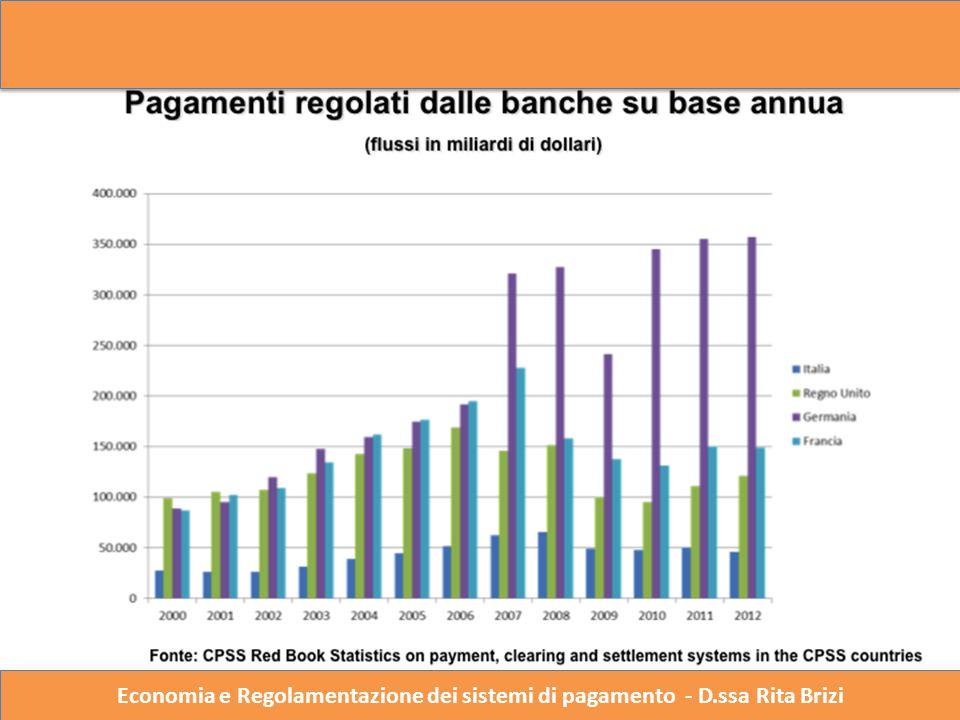 Economia e Regolazione del Sistema dei Pagamenti – Dott