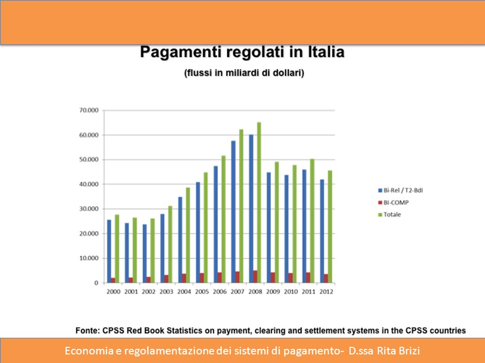 Economia e regolamentazione dei sistemi di pagamento- D.ssa Rita Brizi