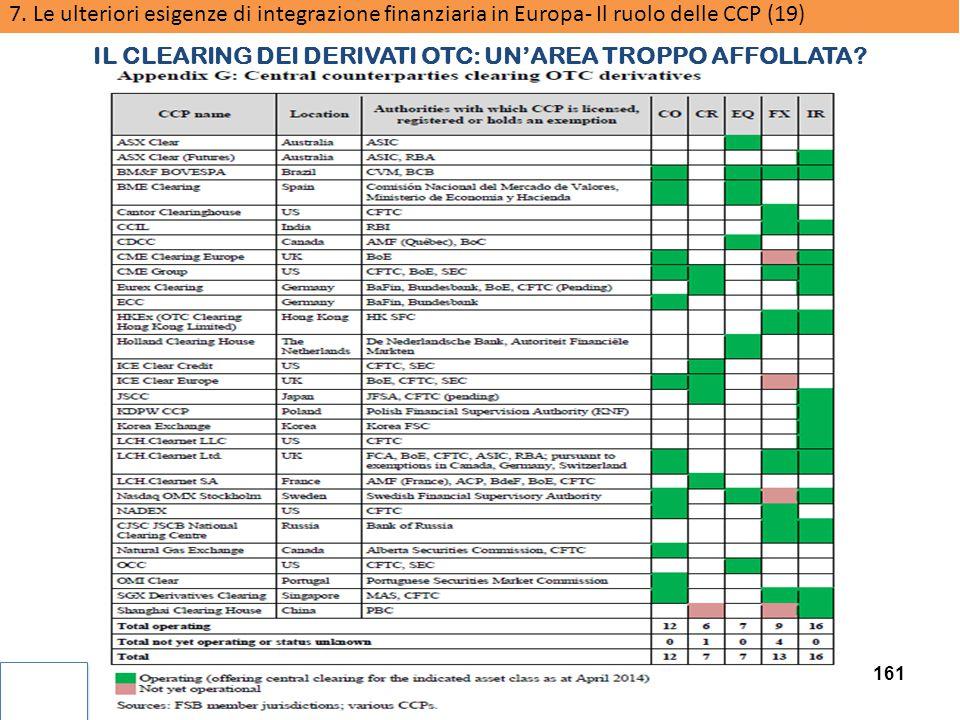 IL CLEARING DEI DERIVATI OTC: UN'AREA TROPPO AFFOLLATA
