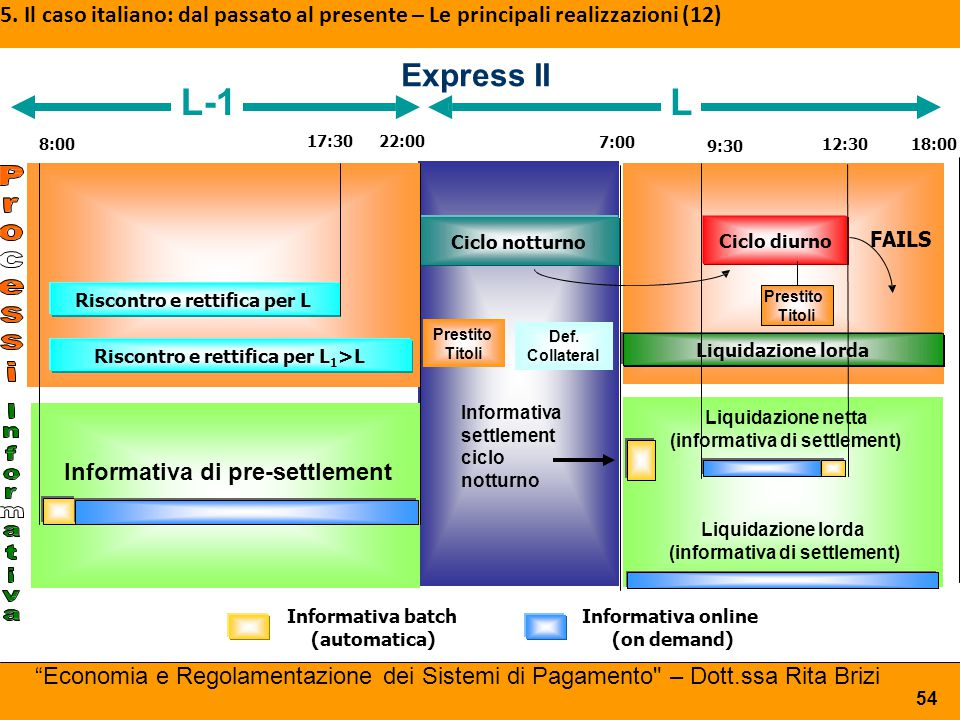 5. Il caso italiano: dal passato al presente – Le principali realizzazioni (12)