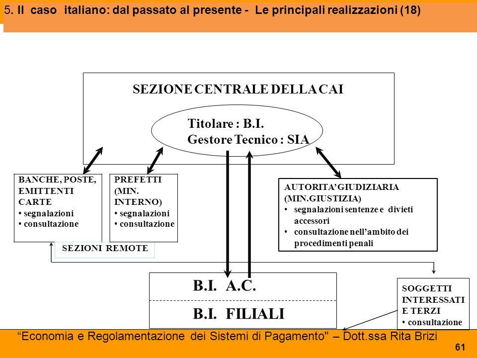 B.I. A.C. B.I. FILIALI SEZIONE CENTRALE DELLA CAI Titolare : B.I.
