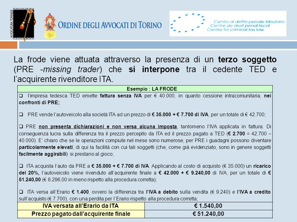 IVA versata all'Erario da ITA Prezzo pagato dall'acquirente finale