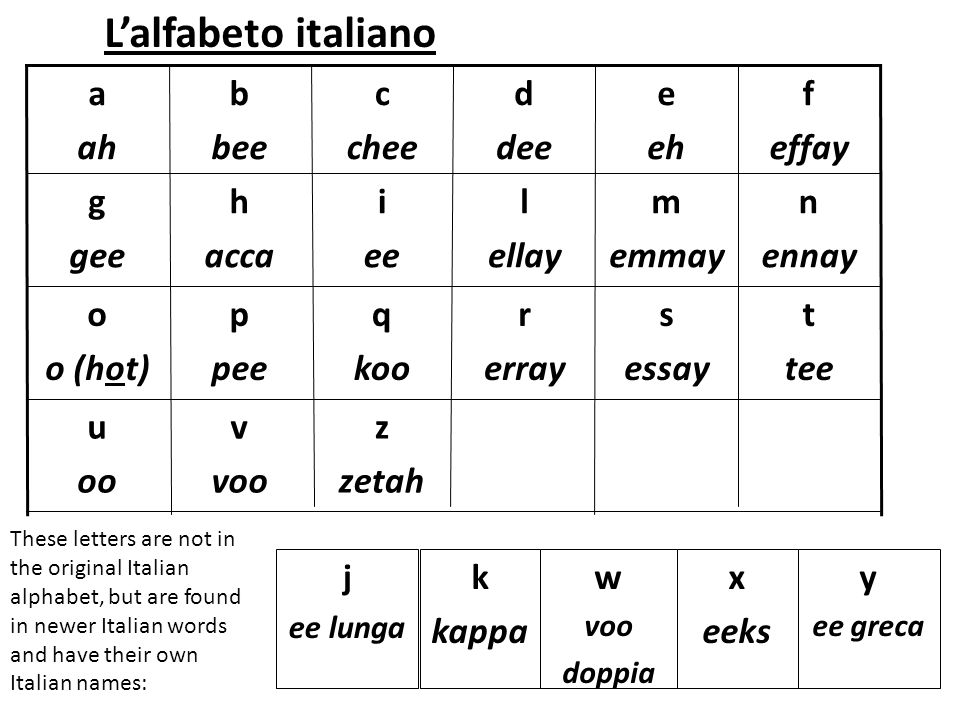 L'alfabeto italiano a ah b bee c chee d dee e eh f effay g gee h acca