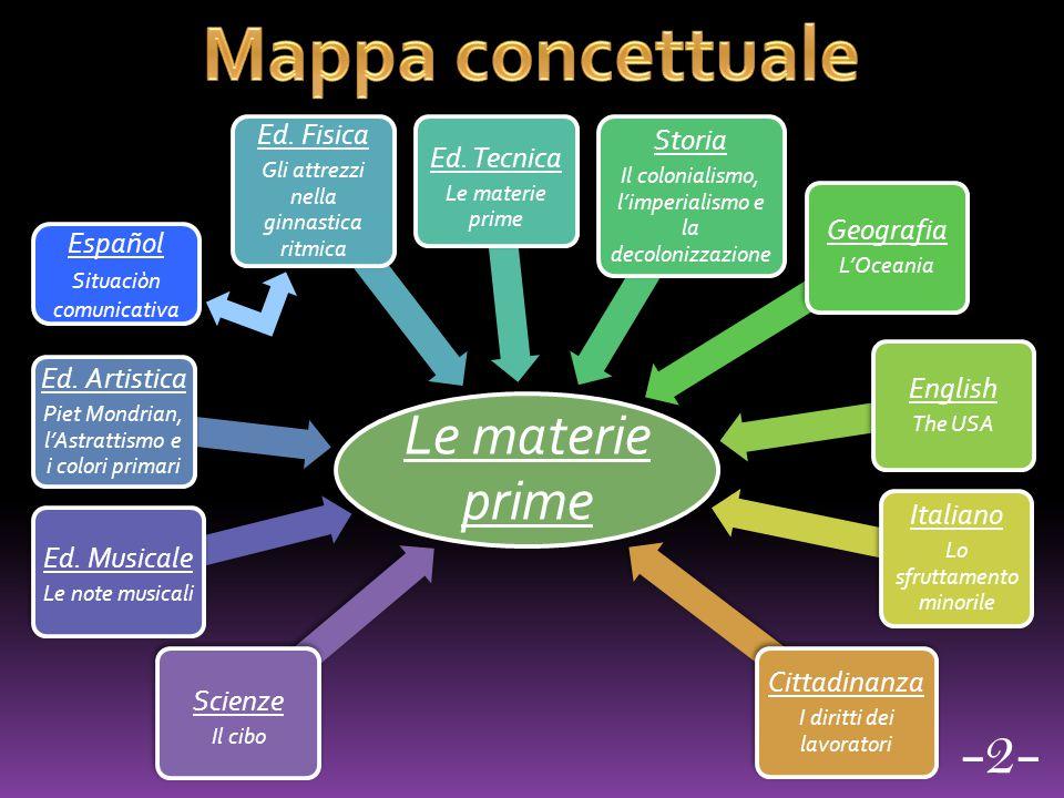 Mappa concettuale -2- Le materie prime Ed. Artistica Storia Ed. Fisica