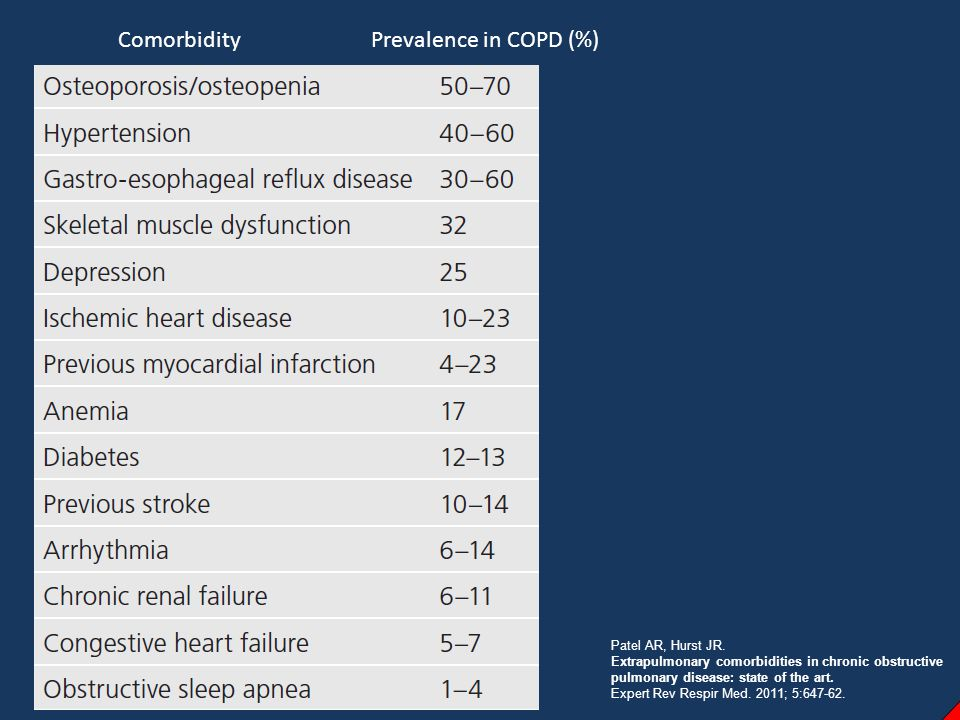Comorbidity Prevalence in COPD (%) Patel AR, Hurst JR.