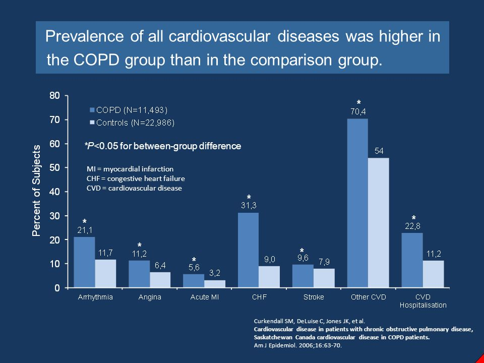 Risk for cardiovascular disease in COPD patients and matched controls