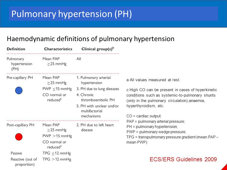 Pulmonary hypertension (PH)
