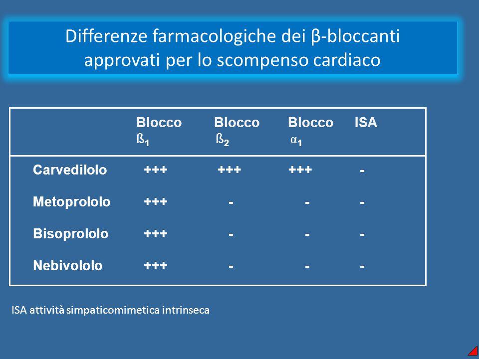 Differenze farmacologiche dei β-bloccanti approvati per lo scompenso cardiaco