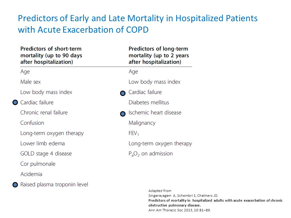 Predictors of Early and Late Mortality in Hospitalized Patients with Acute Exacerbation of COPD