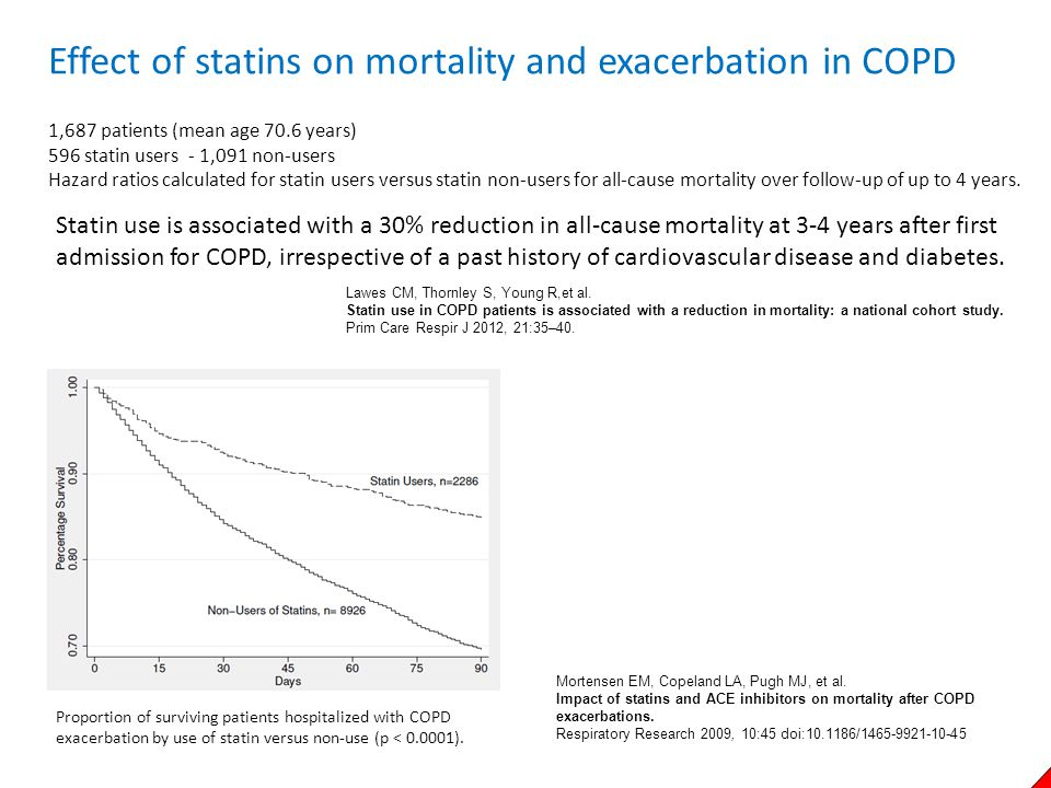 Effect of statins on mortality and exacerbation in COPD