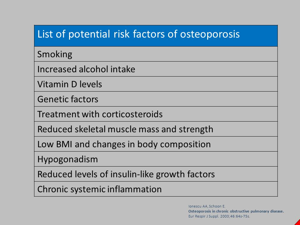 List of potential risk factors of osteoporosis