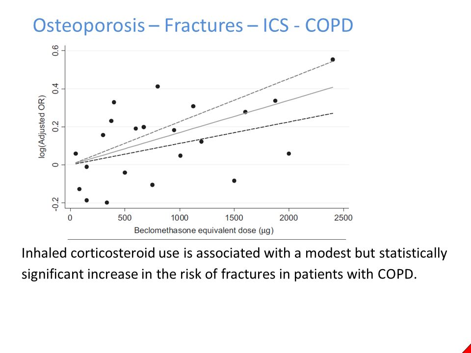 Osteoporosis – Fractures – ICS - COPD
