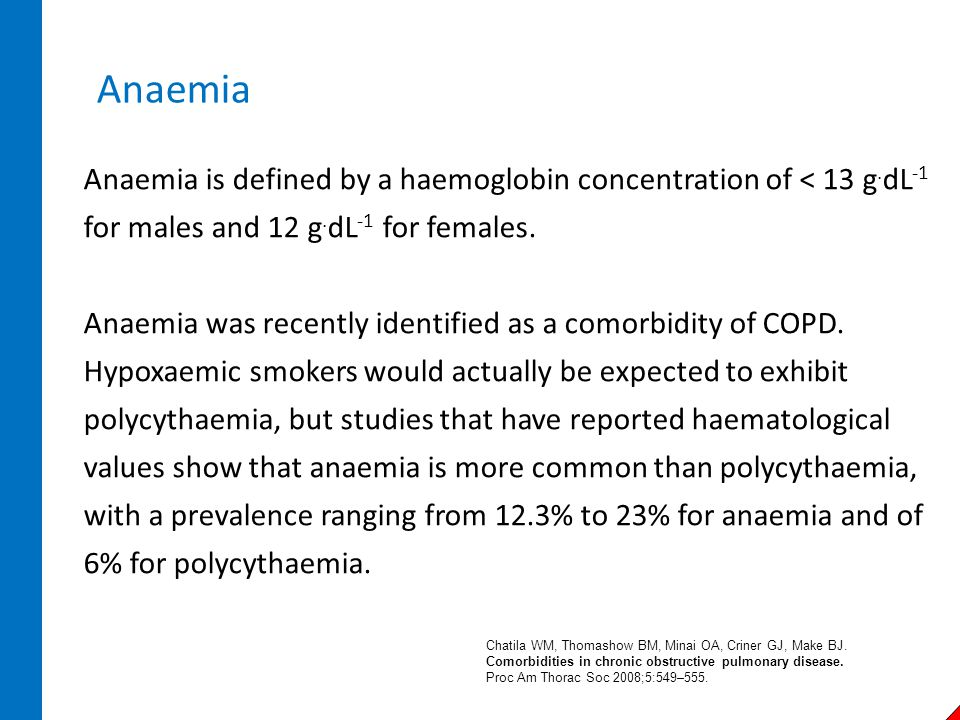 Anaemia Anaemia is defined by a haemoglobin concentration of < 13 g.dL-1 for males and 12 g.dL-1 for females.