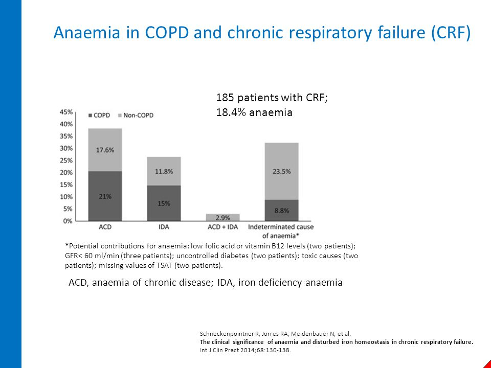 Anaemia in COPD and chronic respiratory failure (CRF)