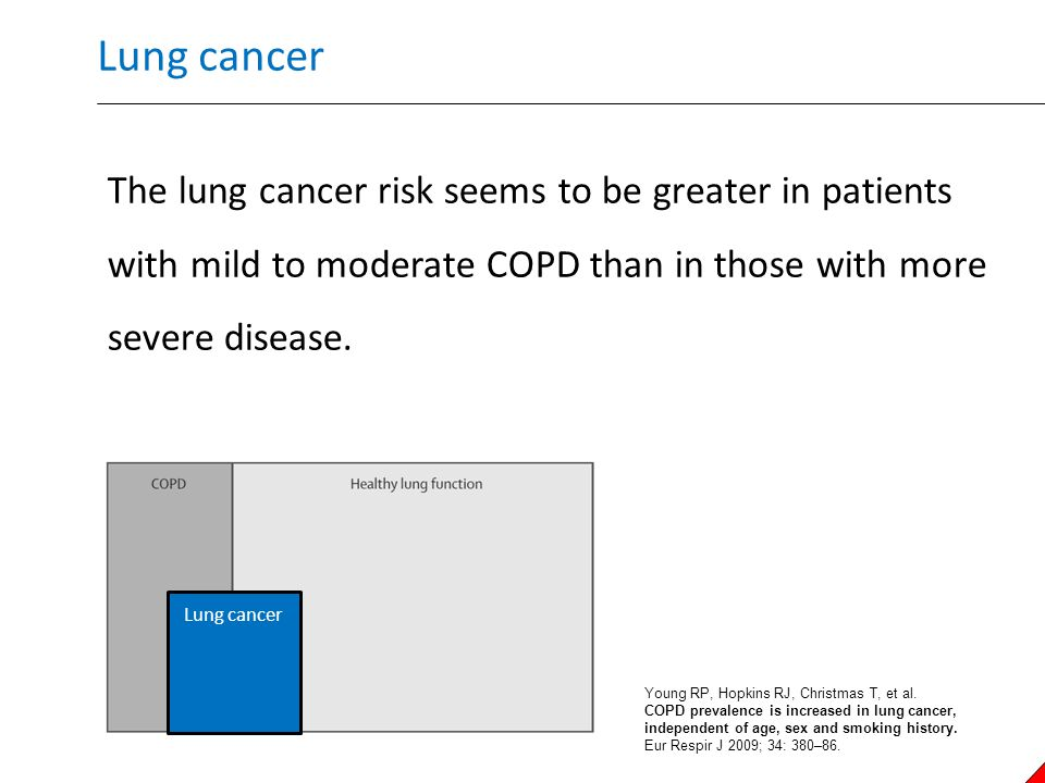 Lung cancer COPD is associated with a lung cancer risk that is two to six times that of smokers without COPD.