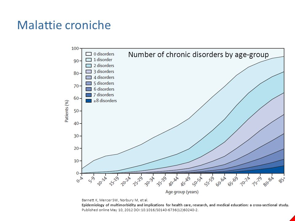 Malattie croniche Number of chronic disorders by age-group