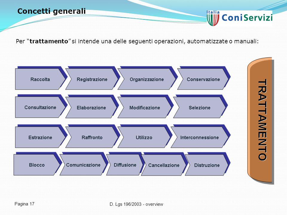 Concetti generali Per trattamento si intende una delle seguenti operazioni, automatizzate o manuali: