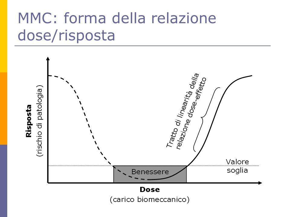 MMC: forma della relazione dose/risposta