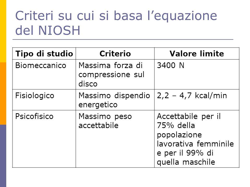 Criteri su cui si basa l'equazione del NIOSH