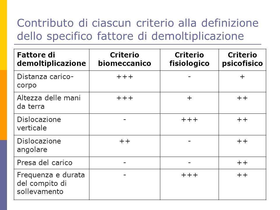 Criterio biomeccanico