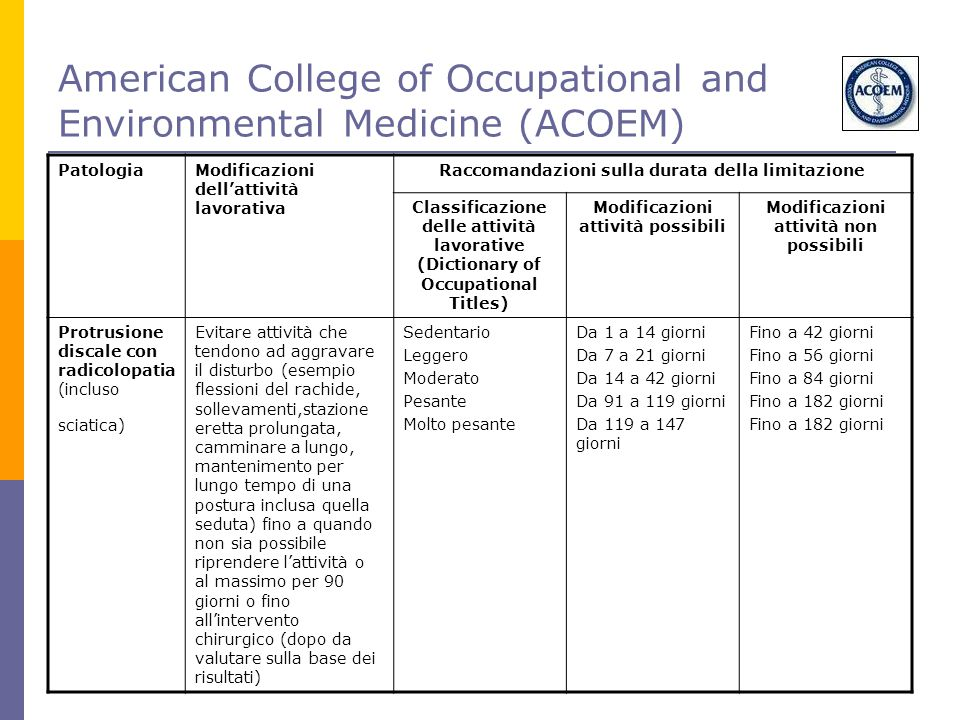 American College of Occupational and Environmental Medicine (ACOEM)