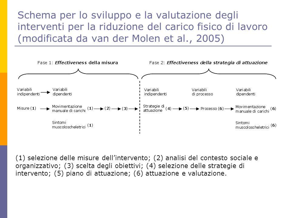Schema per lo sviluppo e la valutazione degli interventi per la riduzione del carico fisico di lavoro (modificata da van der Molen et al., 2005)
