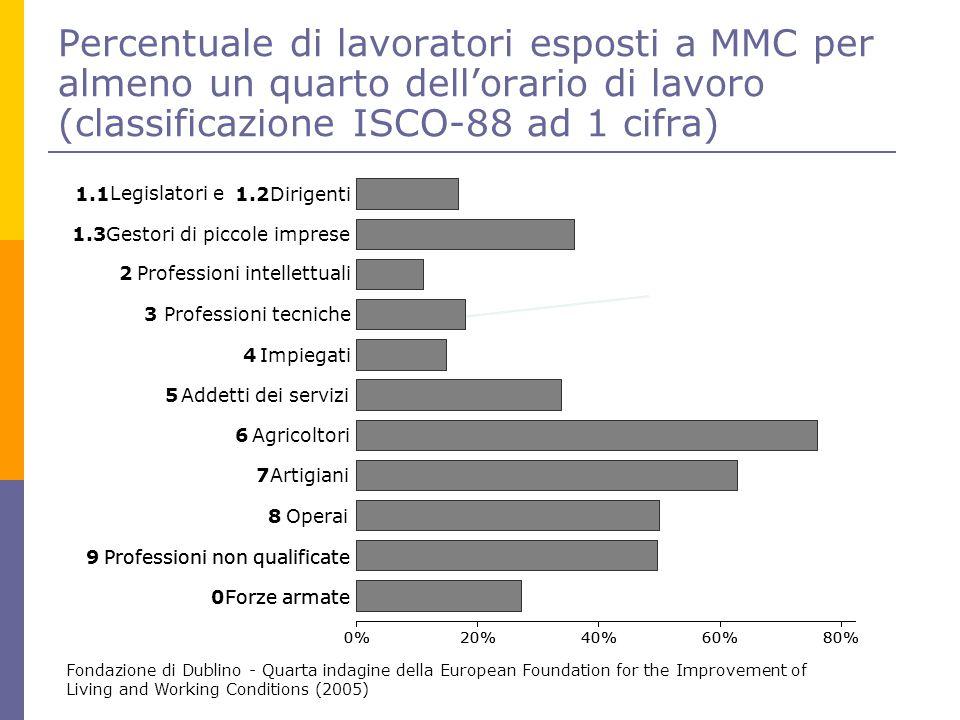 Percentuale di lavoratori esposti a MMC per almeno un quarto dell'orario di lavoro (classificazione ISCO-88 ad 1 cifra)