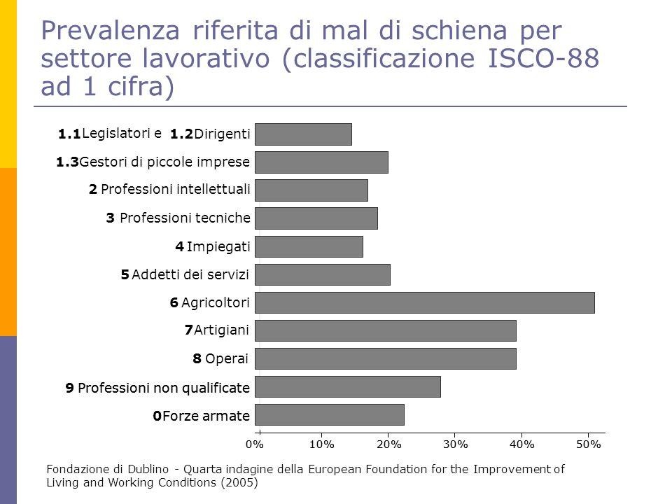 Prevalenza riferita di mal di schiena per settore lavorativo (classificazione ISCO-88 ad 1 cifra)