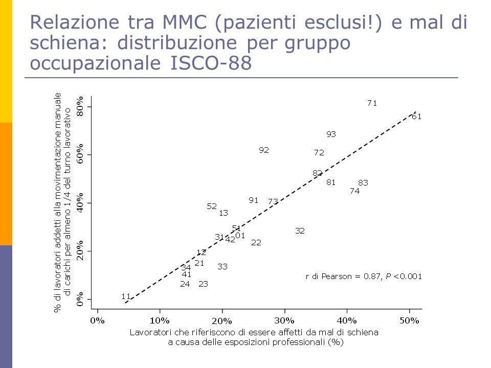 Relazione tra MMC (pazienti esclusi
