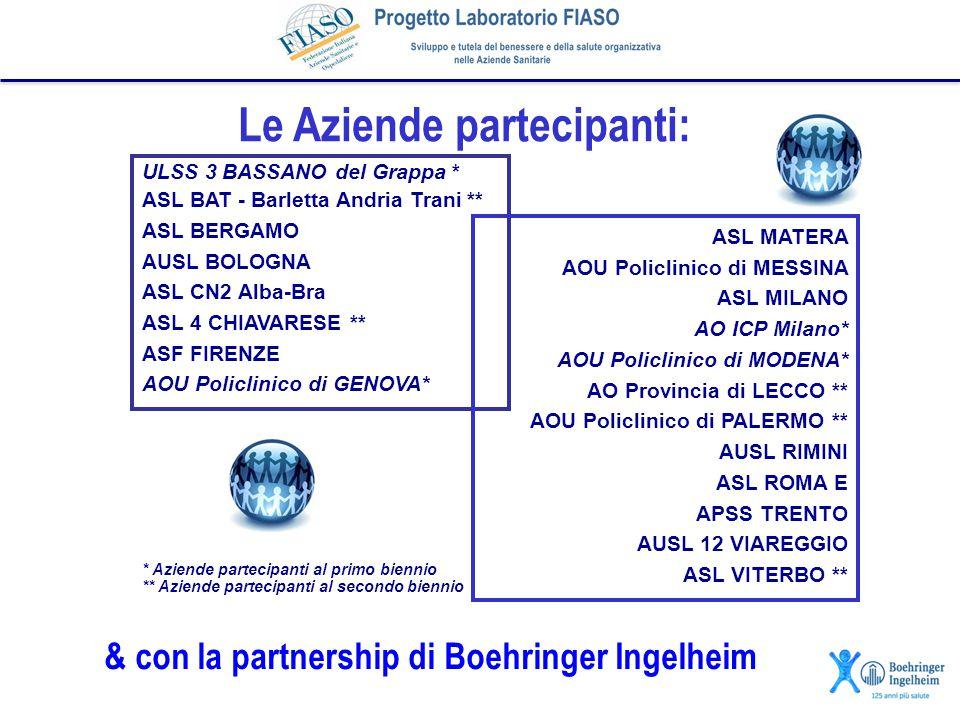 Le Aziende partecipanti: