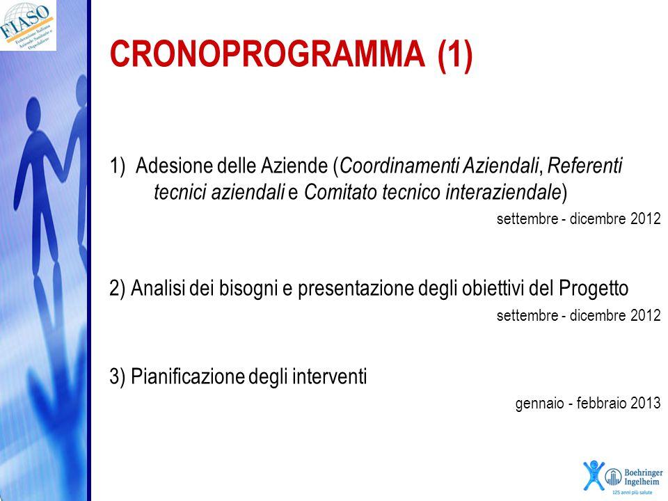 CRONOPROGRAMMA (1) 1) Adesione delle Aziende (Coordinamenti Aziendali, Referenti tecnici aziendali e Comitato tecnico interaziendale)