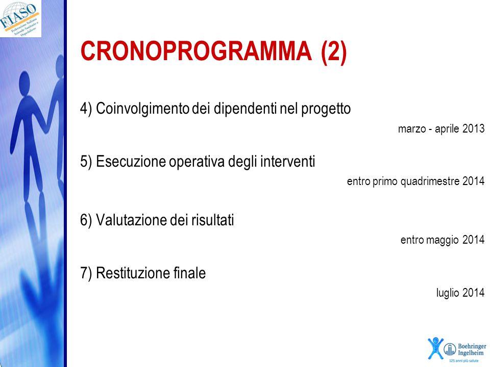 CRONOPROGRAMMA (2) 4) Coinvolgimento dei dipendenti nel progetto
