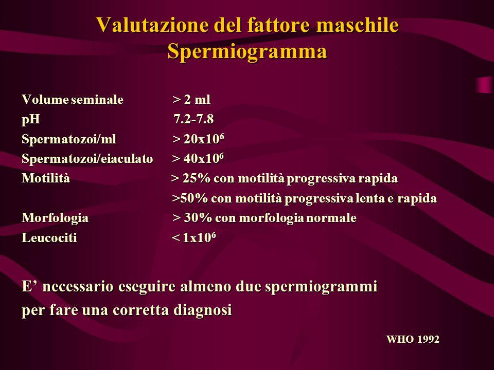 Valutazione del fattore maschile Spermiogramma