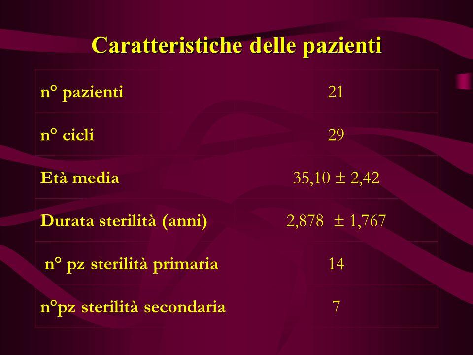 Caratteristiche delle pazienti