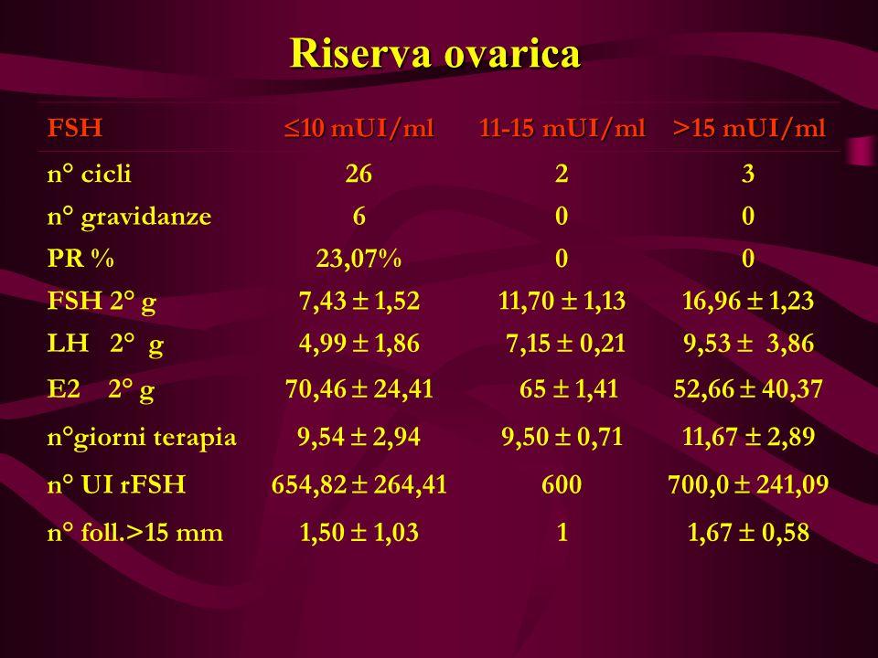 Riserva ovarica FSH 10 mUI/ml 11-15 mUI/ml >15 mUI/ml n° cicli 26