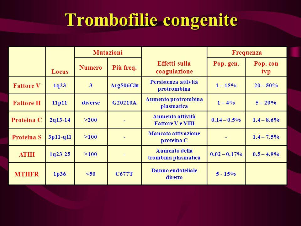 Trombofilie congenite