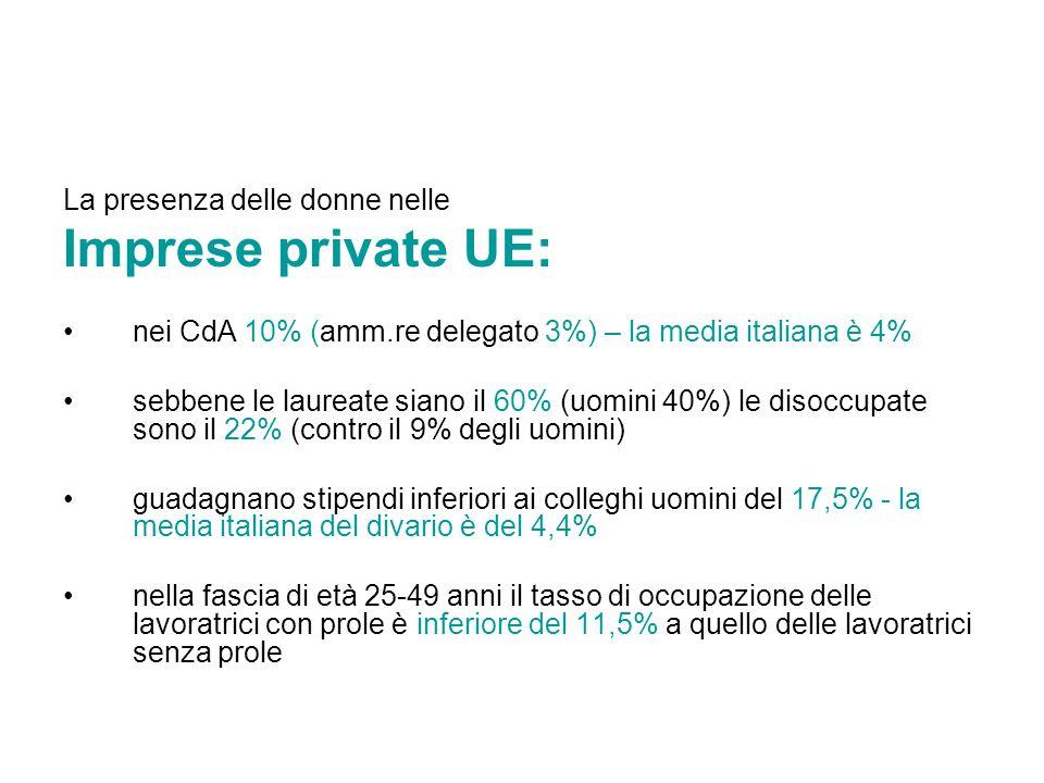 Imprese private UE: La presenza delle donne nelle