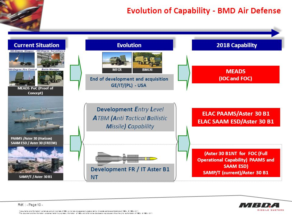 Evolution of Capability - BMD Air Defense